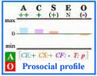 Prosocial Big Five personality profile with frame.