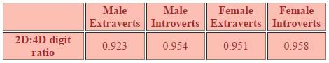2d:4d digit ratio: extraverts vs. introverts & males vs. females.