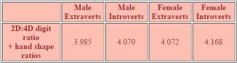 Hand shape: extraverts vs. introverts & males vs. females.