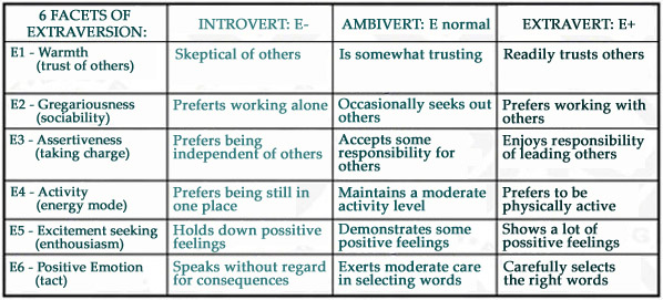Six facets of extraversion: introverts - ambiverts - extraverts.