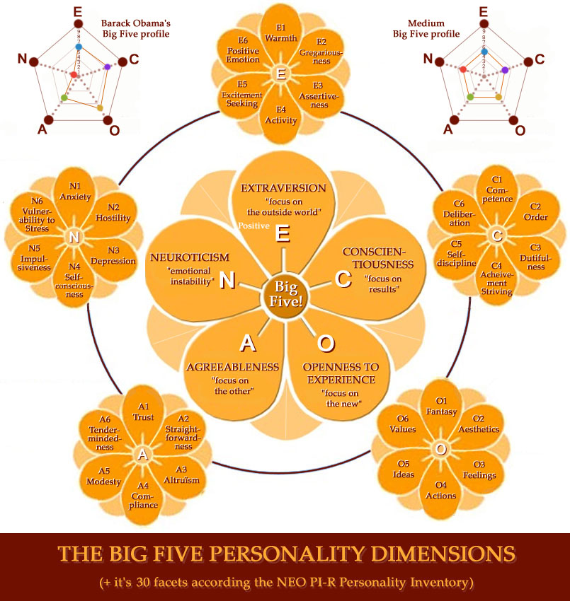 Personality according the Big Five dimensions: subdimensions.