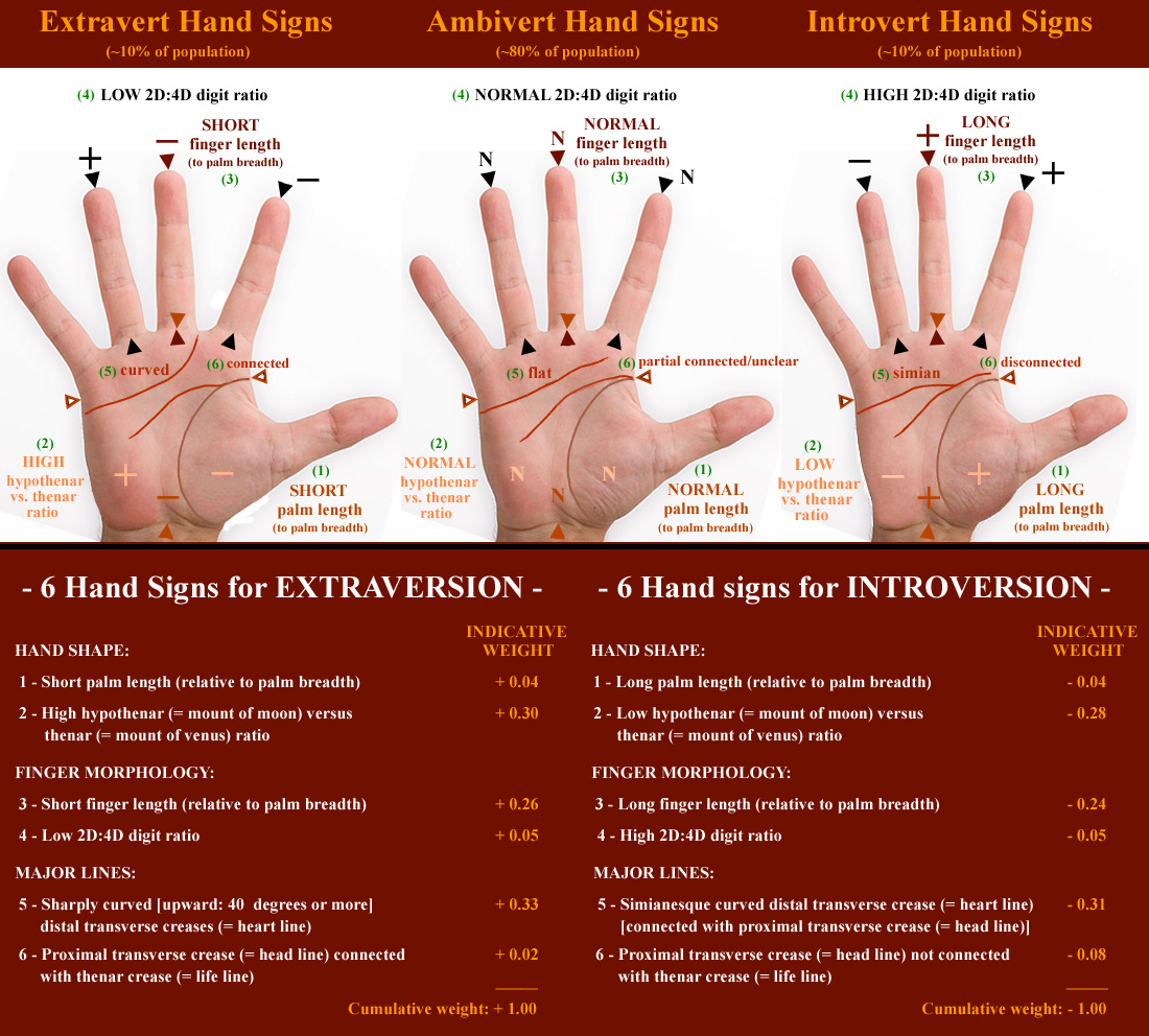 Hand shape linked with Extraversion! Extraversion-introversion-hand-signs