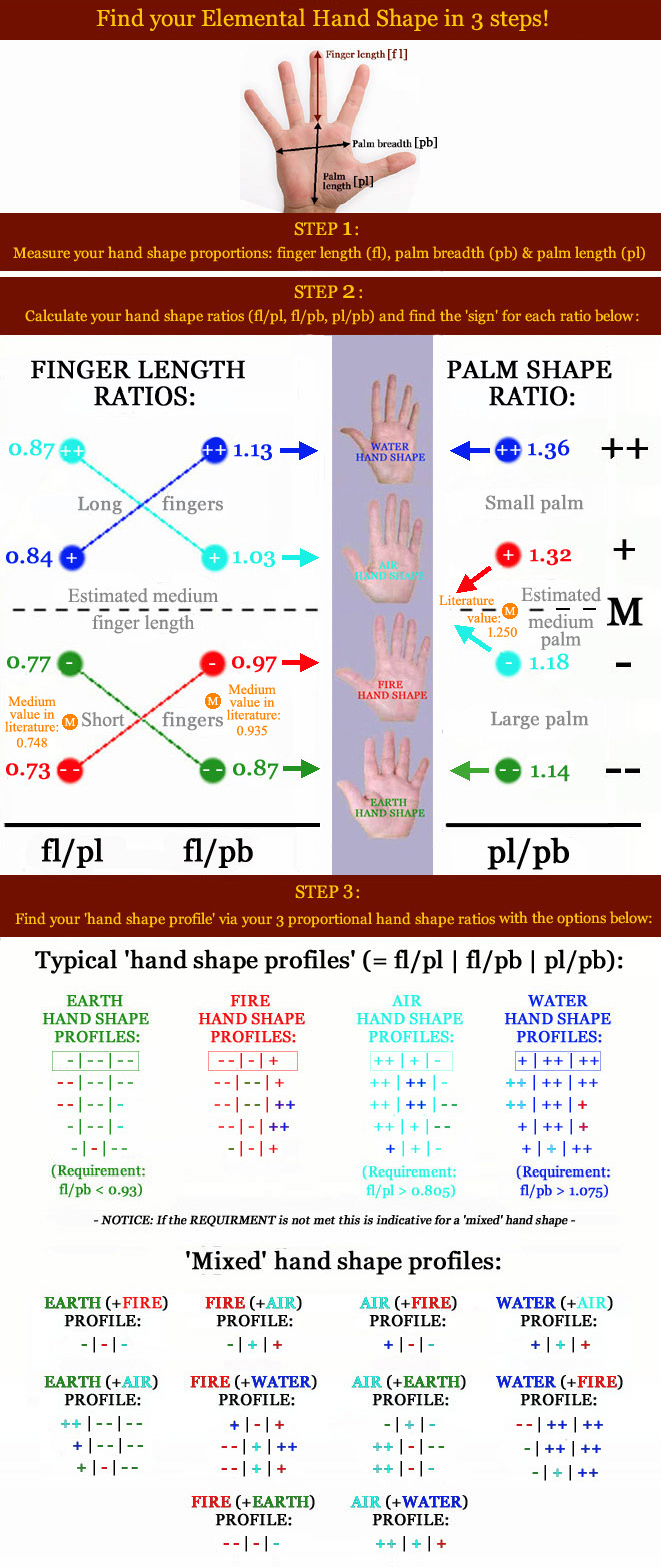 The final word on handshapes? Shape-profiles-elemental-hand-shapes-2