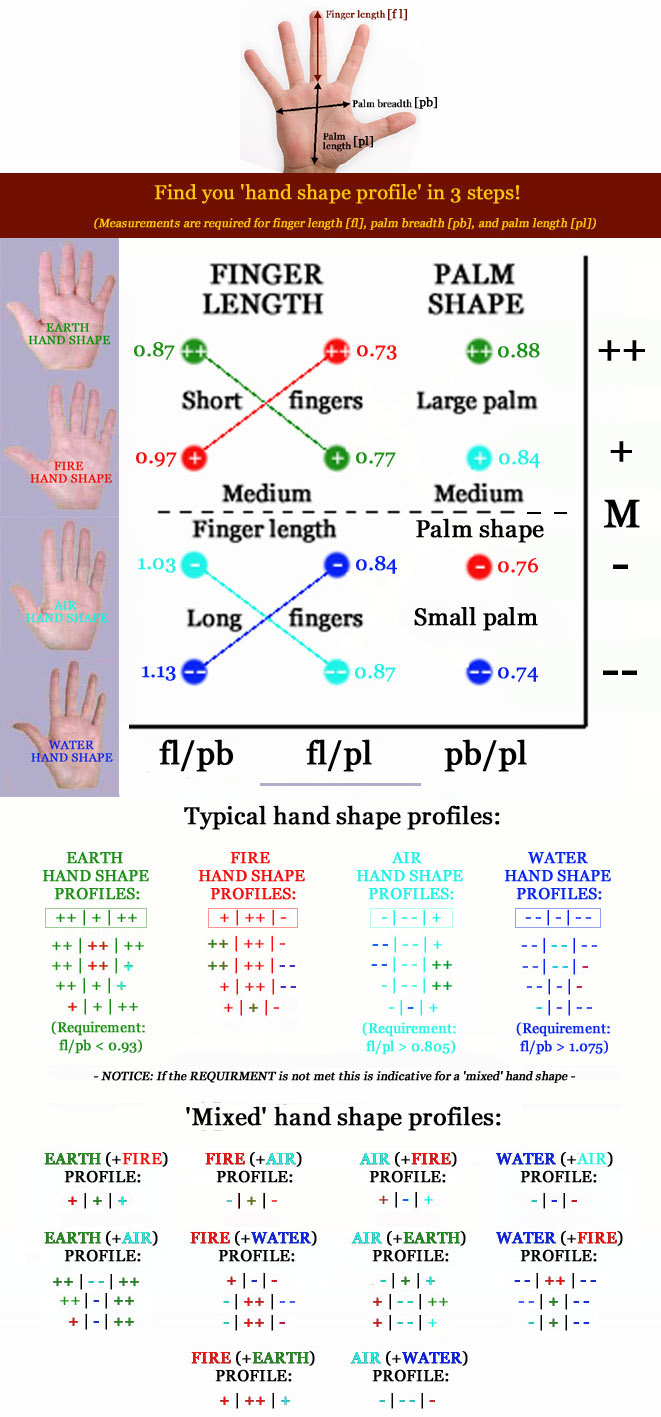 Do you have normal finger length? [locked] - Page 7 Shape-profiles-elemental-hand-shapes