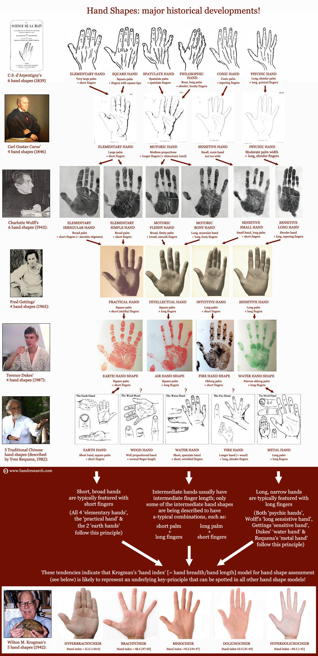 Donald Trump: into the hands of the new US president! Hand-shapes-historical-developments
