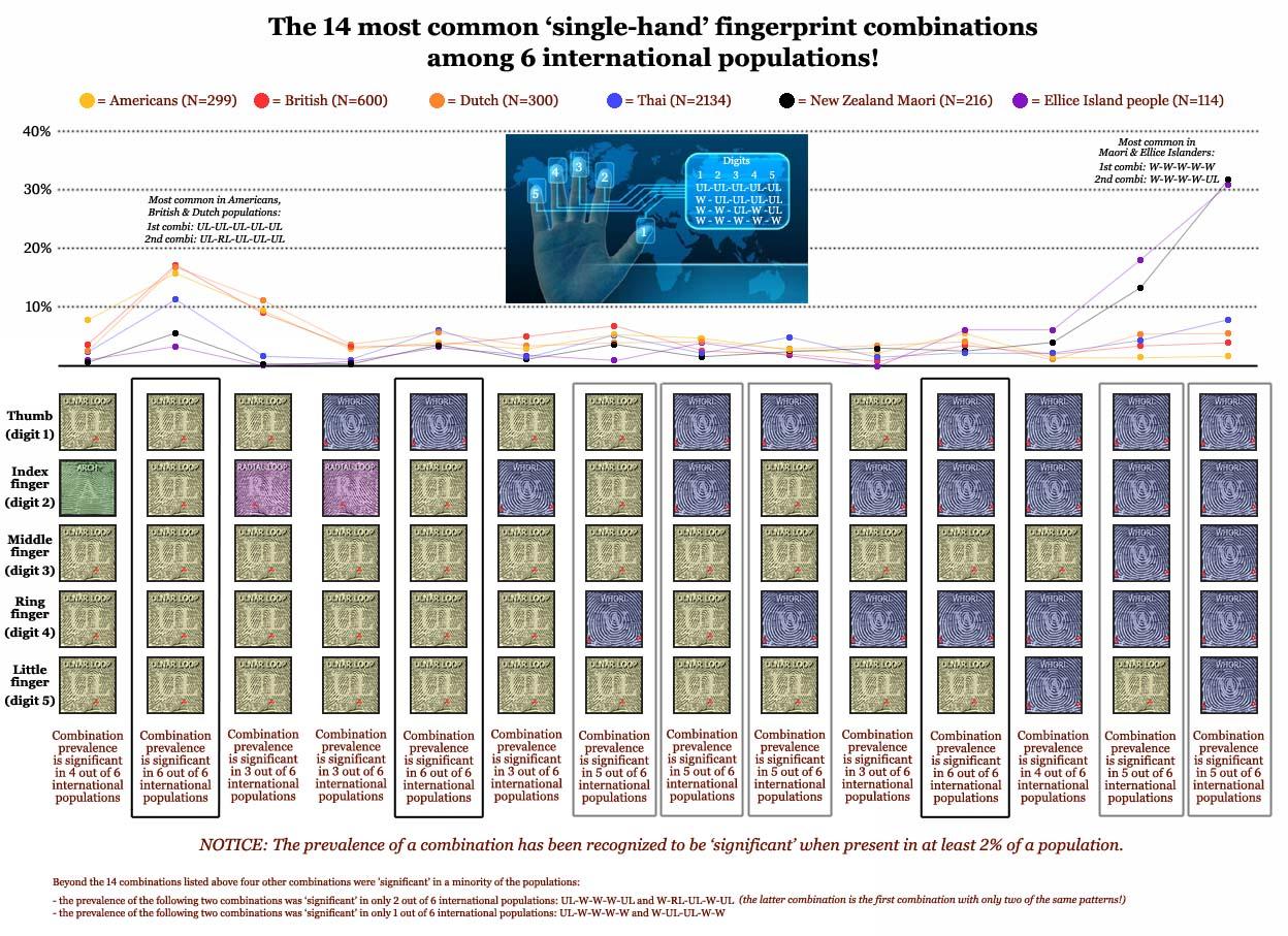Fingerprint combinations in international populations.