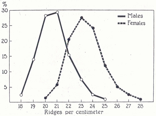 Sexe differences in dermatoglyphic ridge breadth: males versus females.
