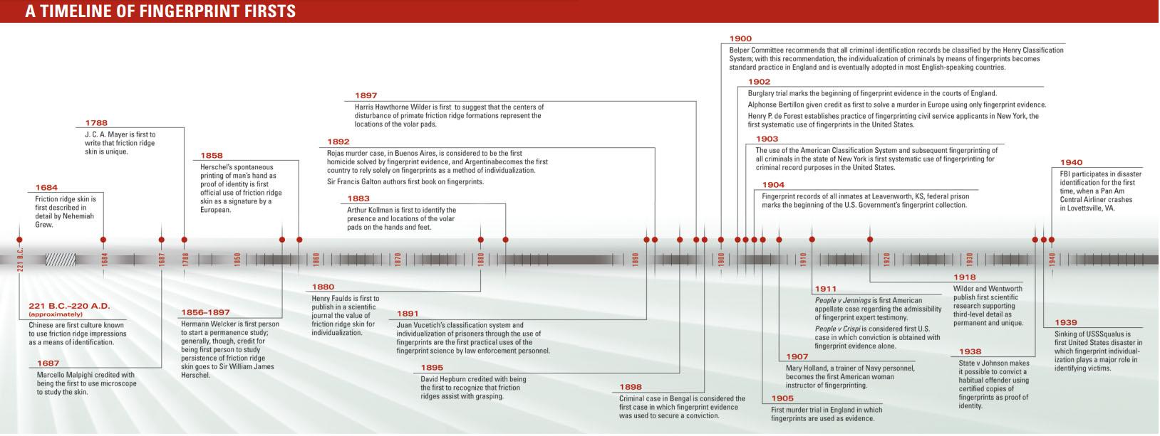 The Fingerprint Sourcebook: a timeline of fingerprints firsts.