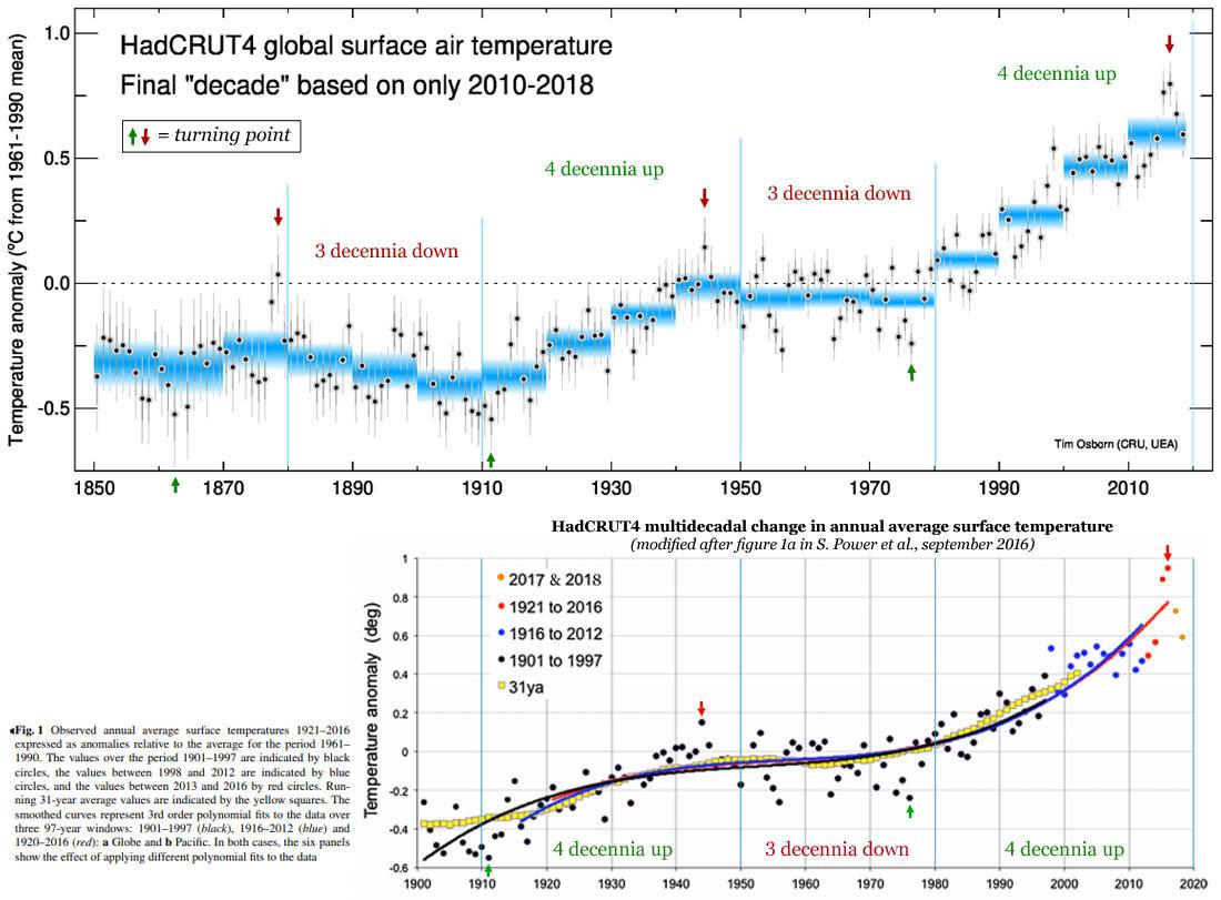 HadCRUT4 temperatuur data set: de jaarlijkse oppervlakte temperatuur + de keerpunten in de 70-jarige cyclus.