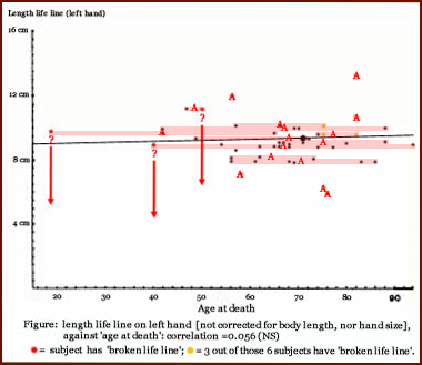 1978 study: average age of death for life lines of equal length.