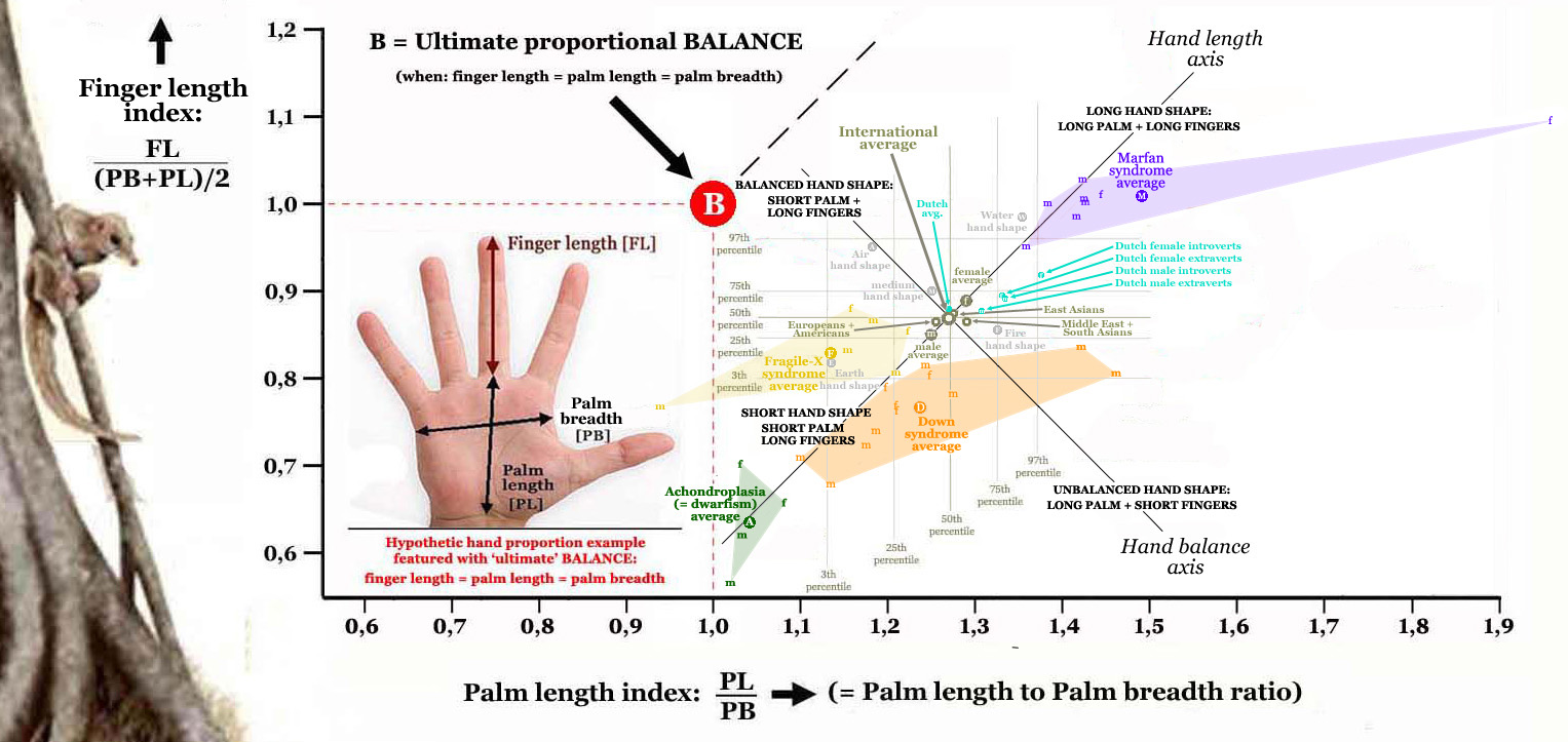 Hand shape re-defined in terms of palm length index & finger length index.