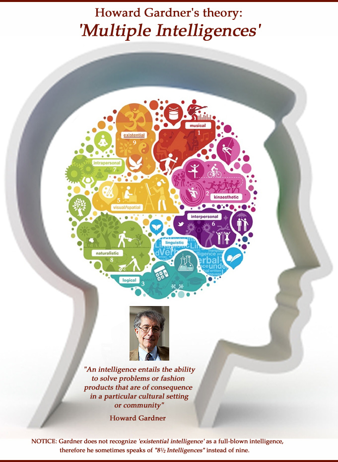 Multiple intelligence is a concept developed by developmental psychologist Howard Gardner.