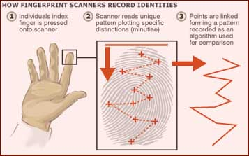 Should pupils pay for lunch with fingerprints?