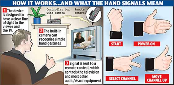 Control your TV with Hand Gestures