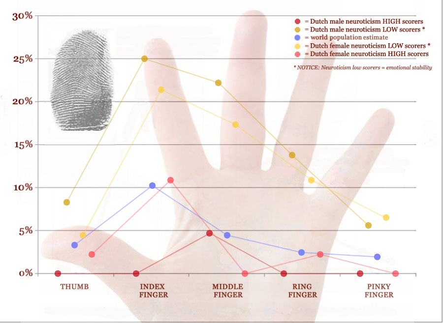 Arch fingerprints: distribution in emotional stable people & neurotics.