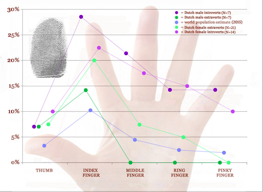 Arch fingerprints: distribution in extraverts & introverts.