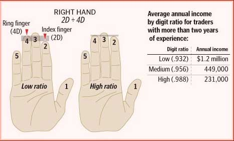 Digit ratio - palmistry's digital analogue: the new chiromancy?