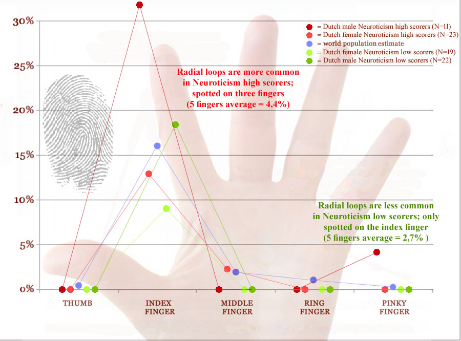 Radial loop fingerprints: distribution in Neuroticism high scorers vs. low scorers.