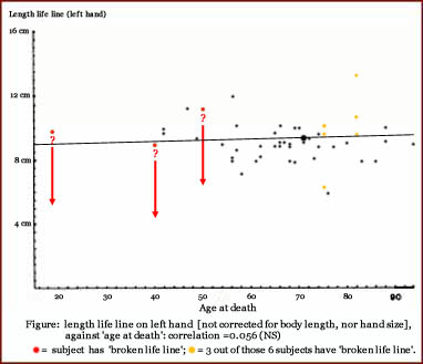 Scatterplot of the lifeline versus age, for the left hand.