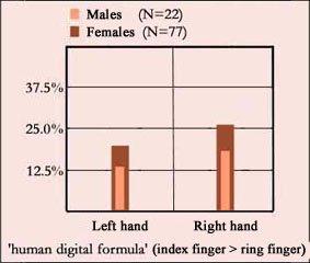 Human digit ratio (2D vs. 4D): males vs. females.