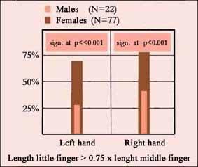 Little finger (pinky) length: males vs. females.