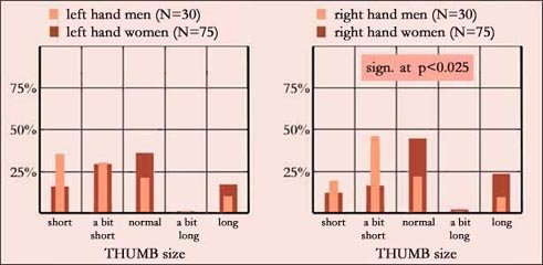 Thumb length (size): men vs. women.