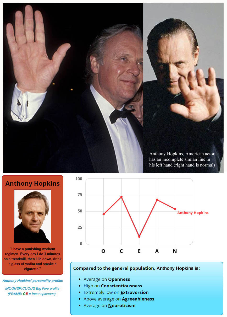 Anthony Hopkins, Welsh actor: Big Five personality profile + an impression of the simian line in his left hand!