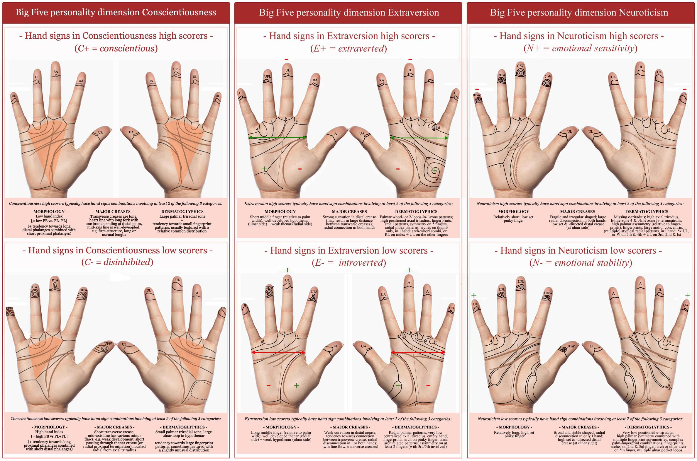 Hand charts: hand signs in the Big Five personality dimensions Conscientiousness, Extraversion & Neuroticism!