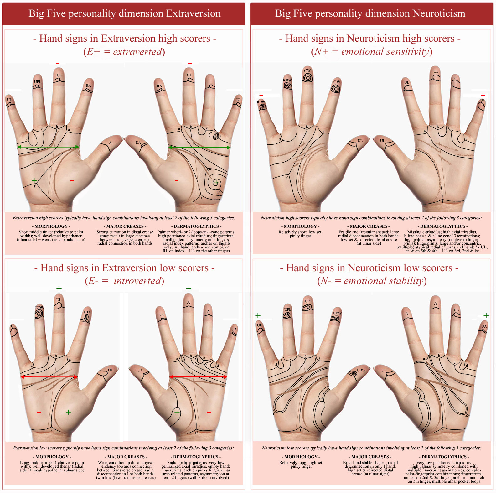 Hand charts: hand signs in the Big Five personality dimensions Extraversion & Introversion!