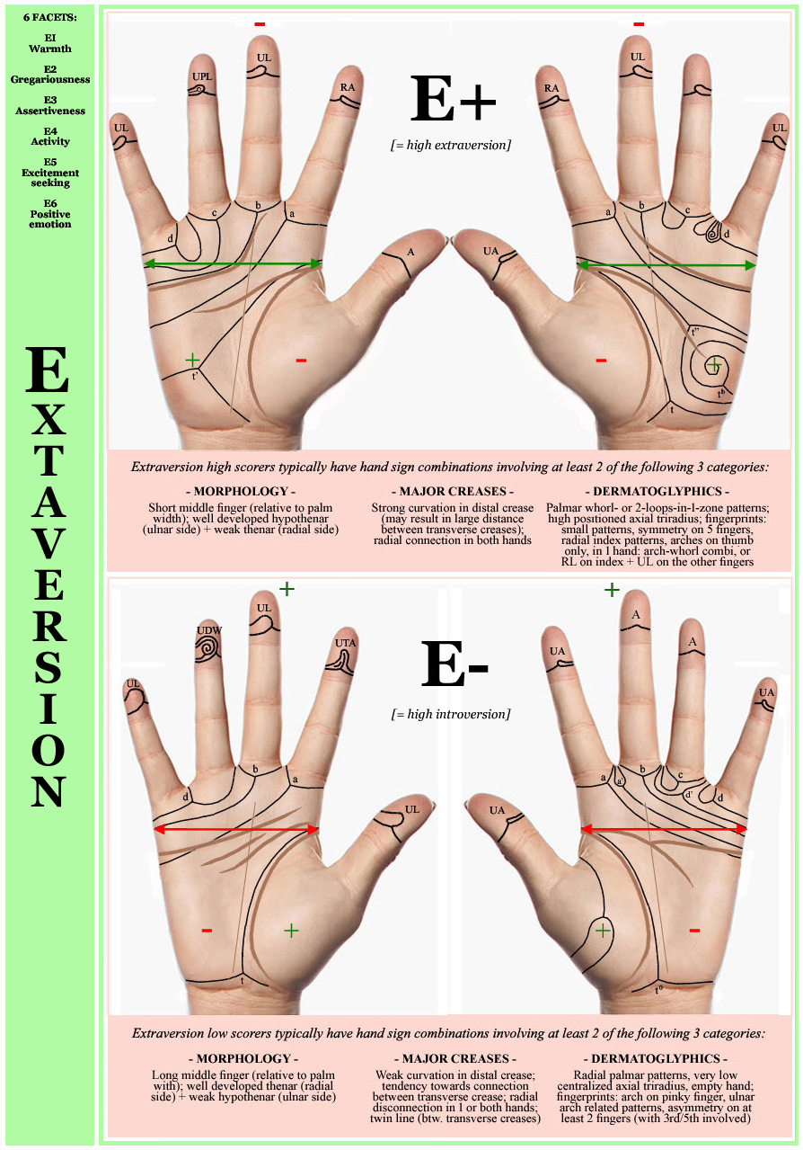 New hand charts for Extraversion & Introversion!