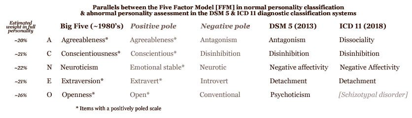 Parallels between the Five Factor Model (FFM) in normal personality classification & abnormal personality assessment in the DSM 5 & ICD 11 diagnostic classification systems.