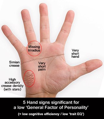 5 Hand signs associated with a low General Factor of Personality (low cognitifive efficiency / low trait EQ).