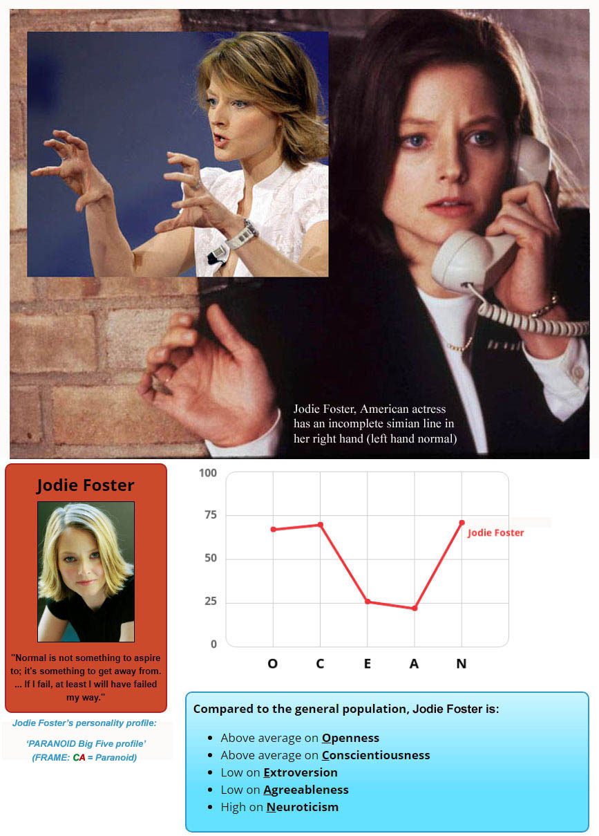 Jodie Foster, American actress: Big Five personality profile + an impression of the simian line in her right hand!