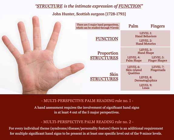 Multi-perspective hand reading defined: 5 hand levels result in 9 perspectives!