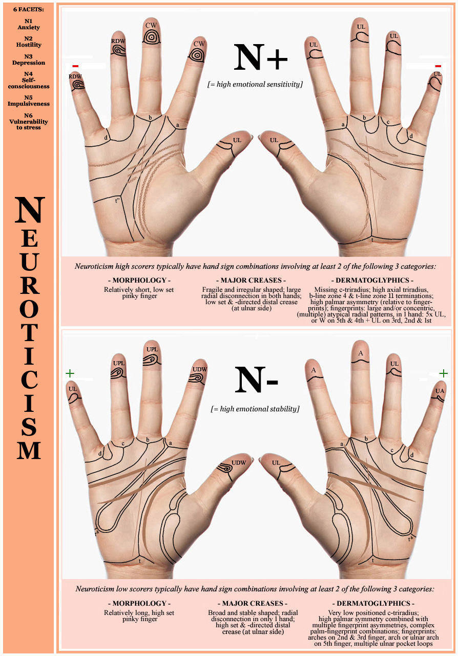 Hand chart: 12 hand signs in neuroticism vs. emotional stability!