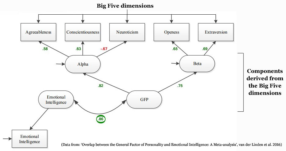 Overlap between the general factor of personality and emotional intelligence.