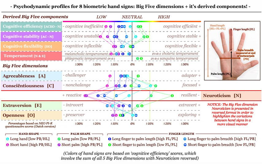 Psychodynamic profiles for biometric proportions: hand shape, palm shape & finger length ratios.