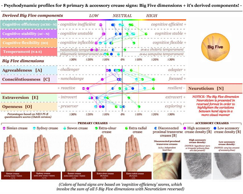 Psychodynamic profiles for palmar crease variations: e.g. simian crease, Sydney line, Suwon crease.