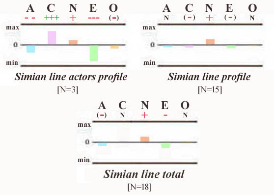 The Big Five profile of 3 Oscar-winner actors combined + it's impact relative to the results for the simian line sub-group with 15 simian liners.