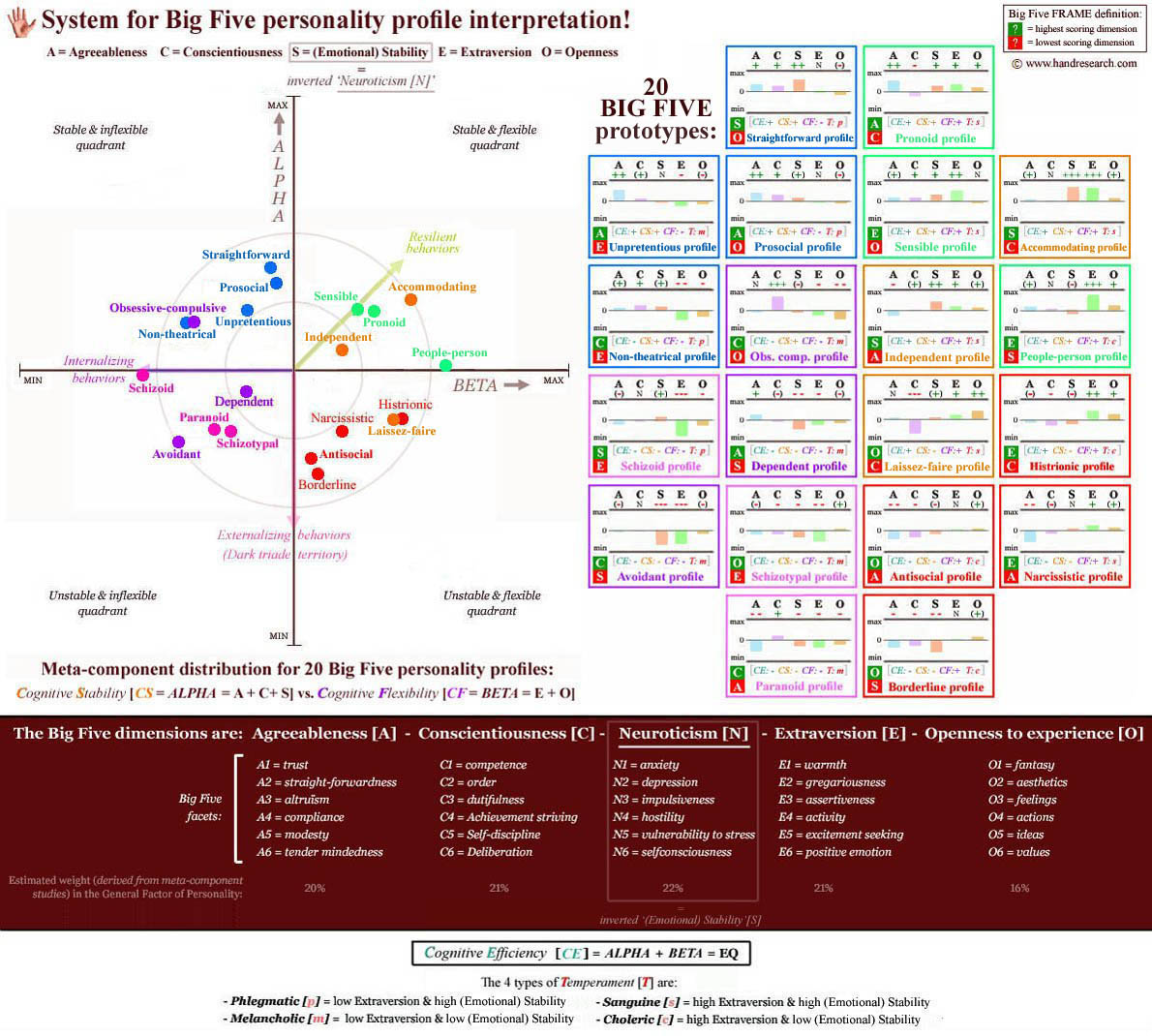 System for Big Five personality profile interpretation derived from personality disorder prototypes: 20 profiles (with frames) + the 30 Big Five facets & meta-components!