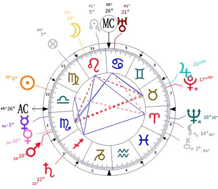 The horoscope of Mahatma Gandhi.
