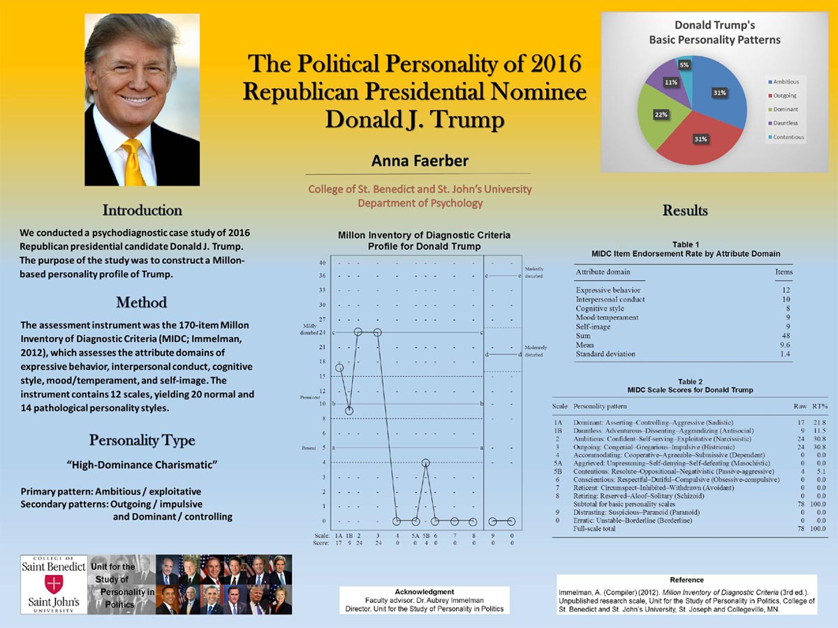 Donald Trump: basic personality patterns assessment by Anna Faerber.
